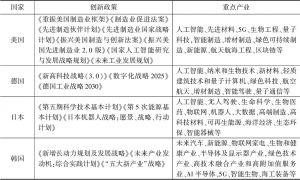 表2 部分发达国家高科技产业发展规划与战略