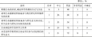 表3 被调查机构对公众参与科学持有的态度
