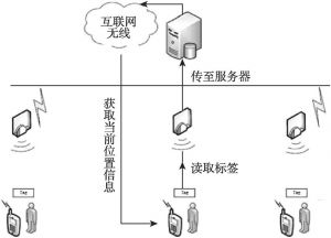 图6-4 旅游景区智能导览系统
