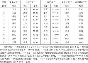 表8 中国城市文化品牌、文化产业、文旅形象、文化旅游和城市创意指数排名