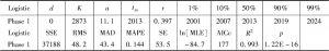表6-2 中国高速铁路轨道技术专利增长拟合结果统计