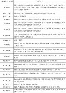 高铁轨道技术主要IPC分类号对照表-续表3