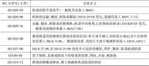 高铁轨道技术主要IPC分类号对照表-续表4
