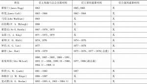 表1-1 上海跑马总会历任主席及其兼任租界董事之时间