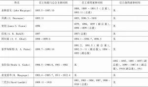 表1-1 上海跑马总会历任主席及其兼任租界董事之时间-续表1