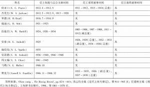 表1-1 上海跑马总会历任主席及其兼任租界董事之时间-续表2
