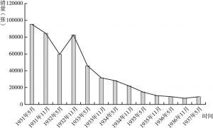 图4-9 上海跑马总会香宾票发行数量(1931~1937)