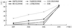 图1-2 中亚各共和国1897~1939年居民识字率变化曲线图(9~49岁)