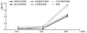 图1-3 1913~1940年中亚各共和国每1万居民平均医生数