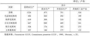 表1-1 1988年中亚各加盟共和国消费品人均生产水平(综合价格)