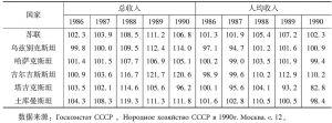 表1-2 1986~1990年中亚各加盟共和国国民收入指数(1985=100)