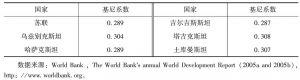 表1-4 1989年苏联及中亚各加盟共和国的基尼系数