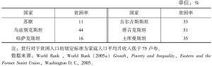 表1-5 1989年苏联及中亚加盟共和国贫困率