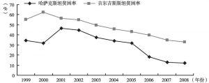 图1-7 1999~2008年哈萨克斯坦与吉尔吉斯斯坦的贫困率比较