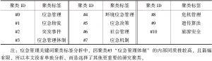 表2 应急管理关键词聚类标签