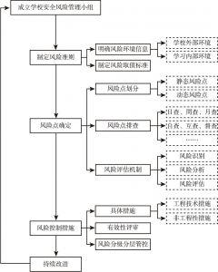 图1 中小学校安全风险管控流程