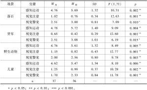 表2 实验1中不同类型警告标志的影响