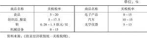 表3-4 俄罗斯主要商品的进口关税税率