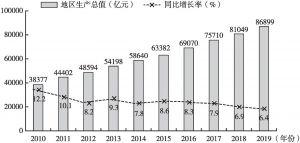 图4 2010~2019年大湾区内地城市地区生产总值