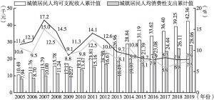 图11 2005~2019年城镇居民人均可支配收入、城镇居民人均消费性支出