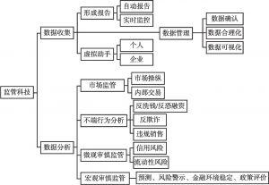 图1 监管科技的应用