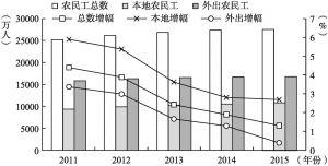 图3-3 农民工数量与变化