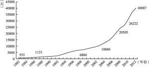 图2 中国人均GDP变化曲线