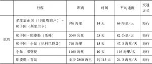 表1 法显行程、距离、时间及交通方式表