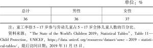 表6-4 2018年几内亚比绍童工率
