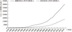 图2-30 1978~2018年我国城乡居民人均收入变化
