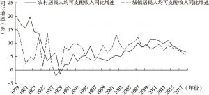 图3-3 1979~2018年我国城乡居民人均可支配收入实际增速变动趋势