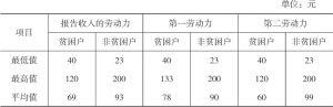 表2-8 2016年寺尔沟村外出务工劳动力的日工资水平