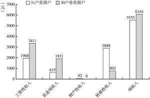 图3-1 寺尔沟村贫困户与非贫困户人均纯收入对比