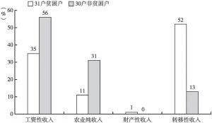图3-2 寺尔沟村贫困户与非贫困户人均纯收入结构对比