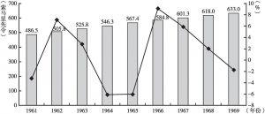图4-1 1961~1969年索马里人均国内生产总值