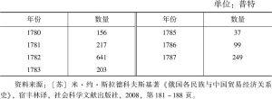 表5 18世纪下半叶中俄恰克图大黄贸易