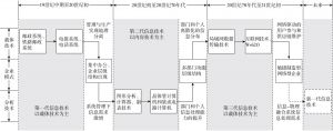 图7-1 近代以来信息技术演化升级的路径分析