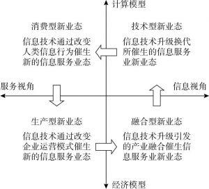 图7-2 信息技术创新驱动信息服务创新的基本原理
