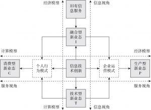 图7-3 信息技术创新驱动信息服务创新的总体框架