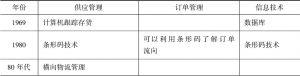 表7-1 沃尔玛公司供应链管理发展的历程