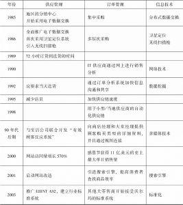 表7-1 沃尔玛公司供应链管理发展的历程-续表