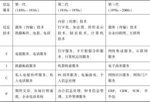 表7-2 近代以来三代信息服务业的形态对比