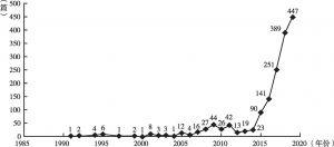 """图1-1 1991~2018年中国知网""""新高考""""相关文献数量变化趋势"""