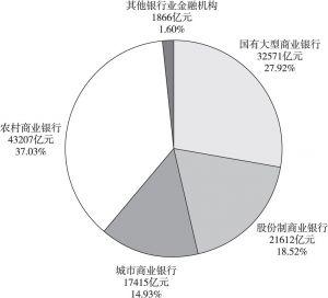 图4-13 普惠型小微企业贷款的构成