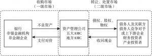 图8-1 特殊资产产业链条