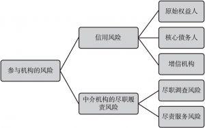 图3 参与机构的风险分类