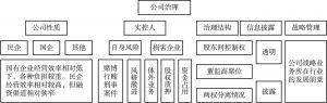 图7 公司治理分析
