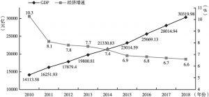 图4 2010~2018年北京GDP与经济增速变化情况