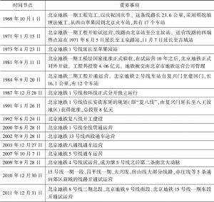 表1 北京地铁发展历程