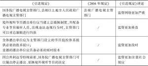 表1 《引进规定》与《2004年规定》在播出监管方面的对比